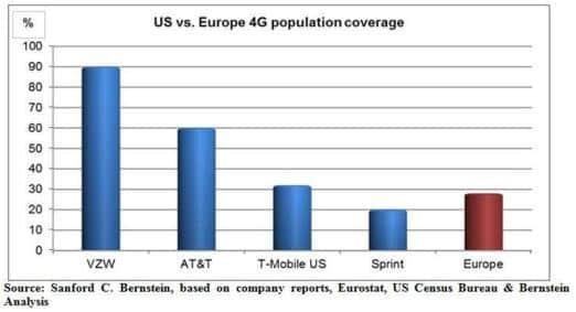 US vs EU 4G Access. Photo: Google